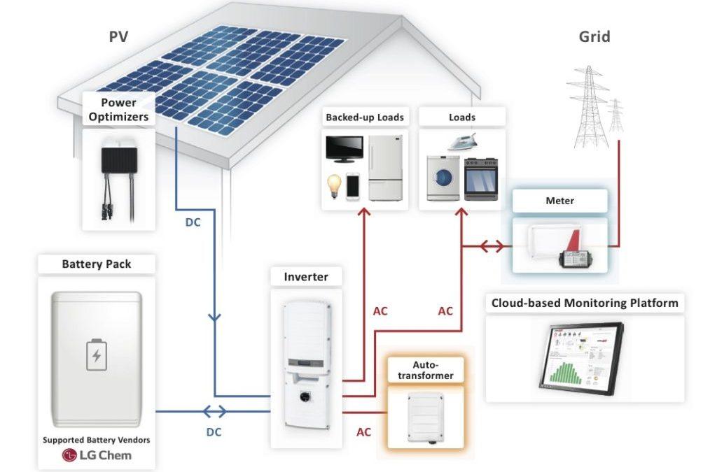 SCE Solar Rebate Program | Aikyum Solar